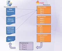FHIR - Connected Health Pulse